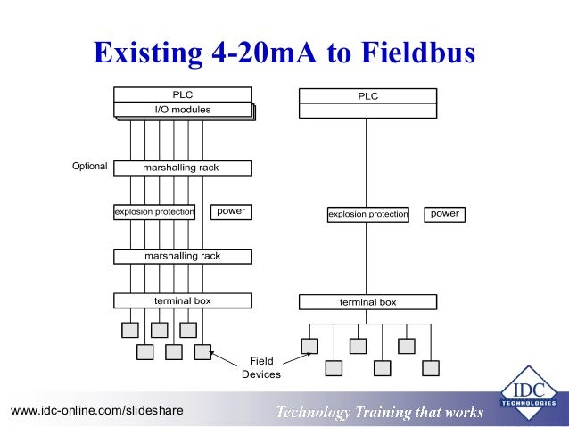 practical use understanding of foundation fieldbus for engineers technicians 4 638?cb=1410827841 practical use & understanding of foundation fieldbus for engineers & foundation fieldbus wiring diagram at edmiracle.co