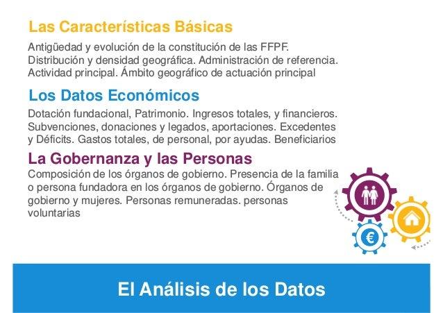 11 FFPF. Las Fundaciones Filantrópicas Personales y Familiares en España Los Datos Económicos Dotación fundacional, Patrim...