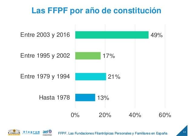 12 FFPF. Las Fundaciones Filantrópicas Personales y Familiares en España Las FFPF por año de constitución 13% 21% 17% 49% ...