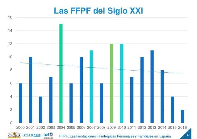 13 FFPF. Las Fundaciones Filantrópicas Personales y Familiares en España Las FFPF del Siglo XXI 0 2 4 6 8 10 12 14 16 2000...