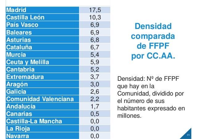 15 FFPF. Las Fundaciones Filantrópicas Personales y Familiares en España Densidad comparada de FFPF por CC.AA. Densidad Ma...