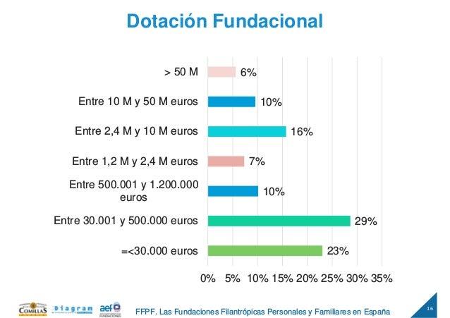 16 FFPF. Las Fundaciones Filantrópicas Personales y Familiares en España Dotación Fundacional 23% 29% 10% 7% 16% 10% 6% 0%...