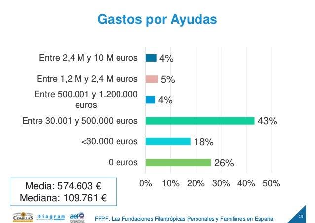 19 FFPF. Las Fundaciones Filantrópicas Personales y Familiares en España Gastos por Ayudas 26% 18% 43% 4% 5% 4% 0% 10% 20%...