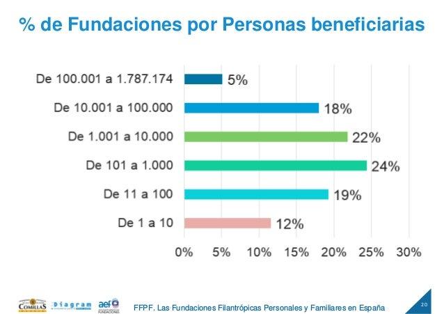 20 FFPF. Las Fundaciones Filantrópicas Personales y Familiares en España % de Fundaciones por Personas beneficiarias