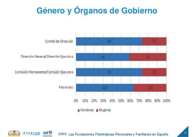 22 FFPF. Las Fundaciones Filantrópicas Personales y Familiares en España Género y Órganos de Gobierno