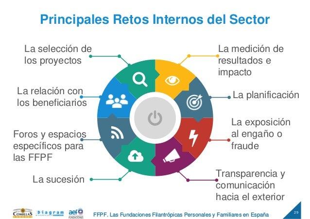 29 FFPF. Las Fundaciones Filantrópicas Personales y Familiares en España La medición de resultados e impacto Principales R...