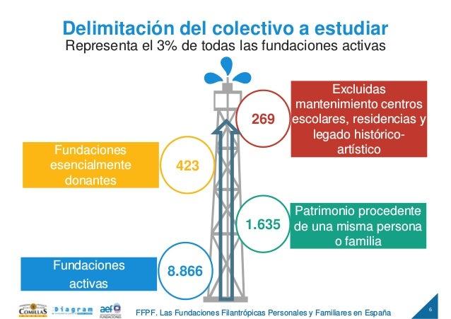 6 FFPF. Las Fundaciones Filantrópicas Personales y Familiares en España Delimitación del colectivo a estudiar Fundaciones ...