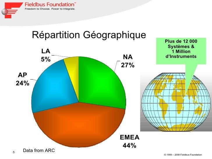 Data from ARC Répartition Géographique Plus de 12 000 Systèmes & 1 Million d'Instruments