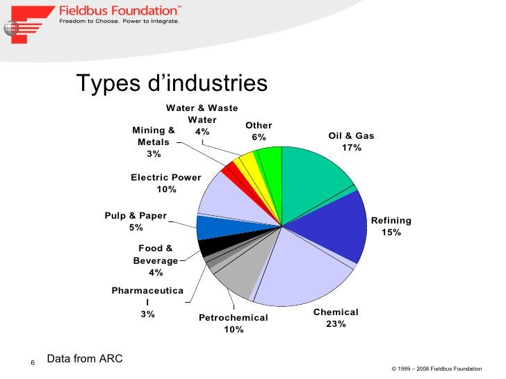 Data from ARC Types d'industries
