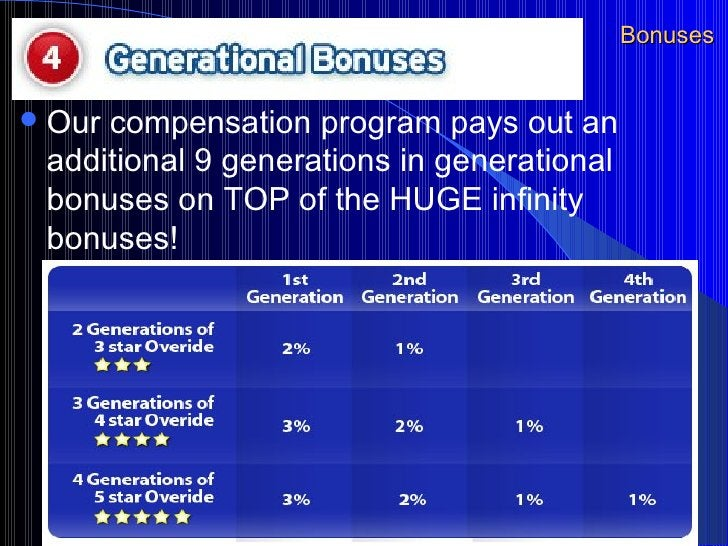 Bonuses <ul><li>Our compensation program pays out an additional 9 generations in generational bonuses on TOP of the HUGE i...