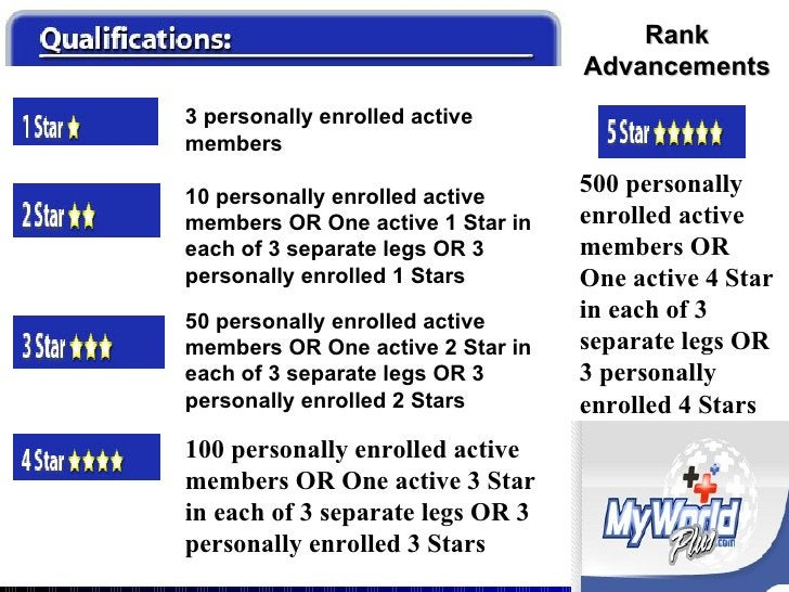 Rank Advancements 3 personally enrolled active members 10 personally enrolled active members OR One active 1 Star in each ...