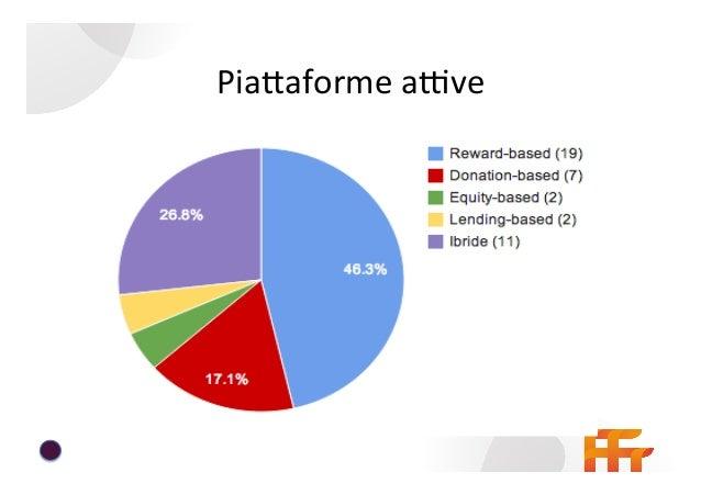 I  faEori  analizzaR   DIMENSIONS   VARIABLES   MEASUREMENTS     Social  Enterprise's  Network   SE_Si...