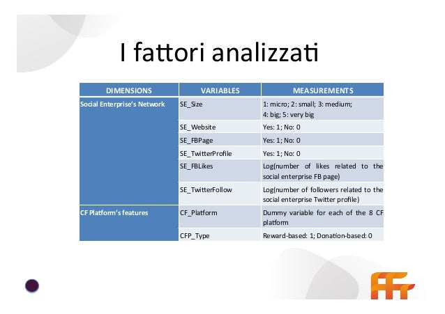I  faEori  di  successo   FaYori  di  successo   %  di  finanziamento  oYenuto   Model  1   Model...