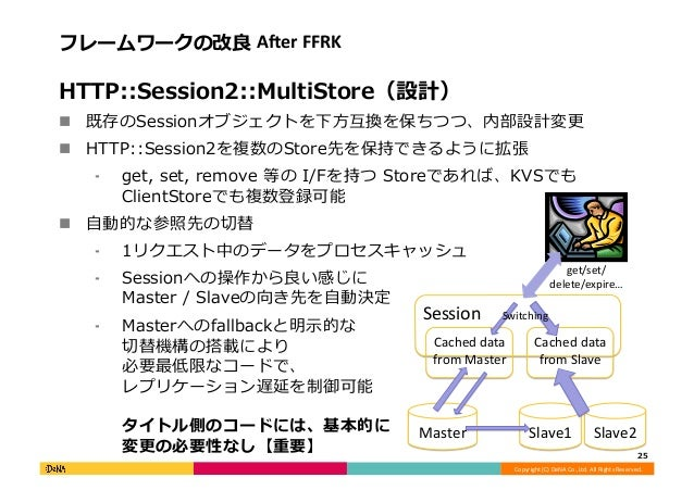 Copyright  (C)  DeNA  Co.,Ltd.  All  Rights  Reserved.   フレームワークの改良良  AAer  FFRK   HTTP::Session2::Mul...
