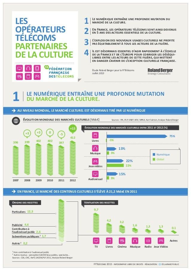 LES OPÉRATEURS TÉLÉCOMS PARTENAIRES DE LA CULTURE EN FRANCE, LE MARCHÉ DES CONTENUS CULTURELS S'ÉLÈVE À 21,2 Mds€ EN 2011 ...