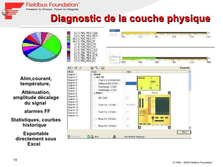 Diagnostic de la couche physique  Alim,courant, température,  Atténuation, amplitude décalage du signal  alarmes FF Statis...
