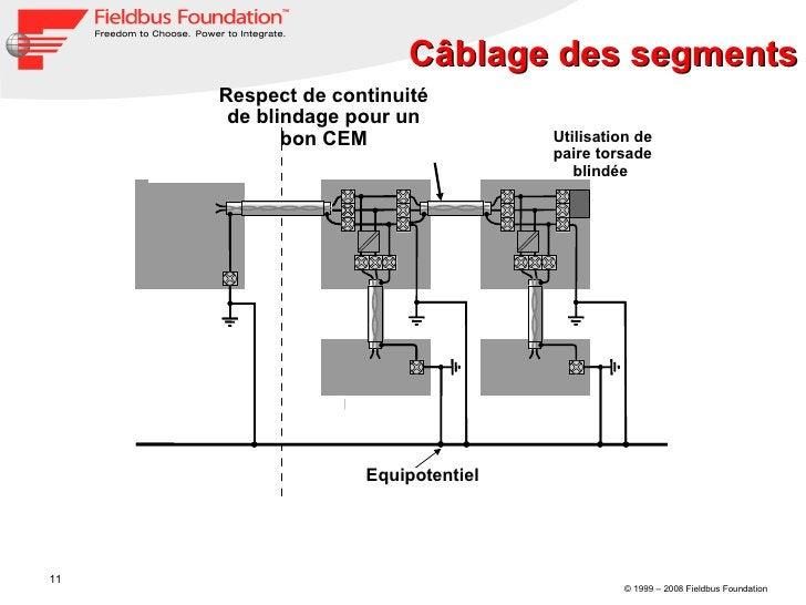 Câblage des segments Equipotentiel  Utilisation de paire torsade blindée  Respect de continuité de blindage pour un bon CEM