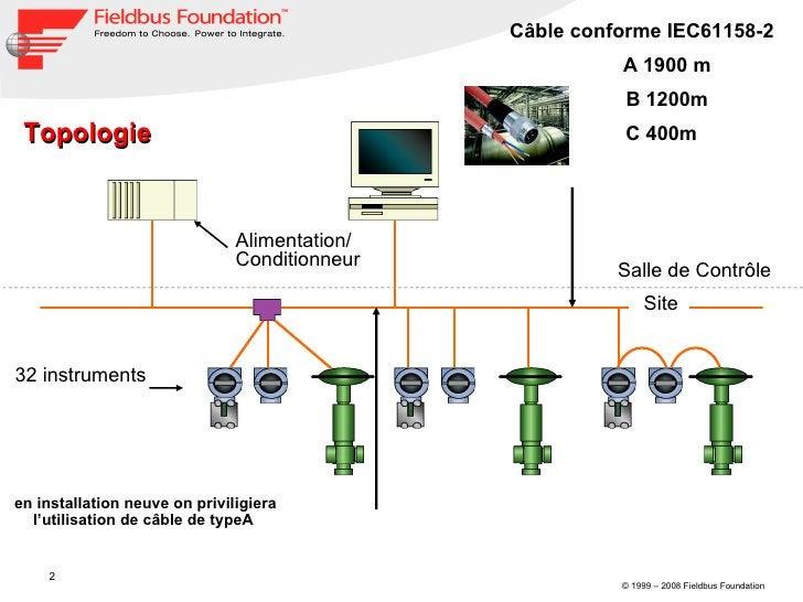 32 instruments Salle de Contrôle Site Alimentation/ Conditionneur Topologie  Câble conforme IEC61158-2 A 1900 m B 1200m  C...