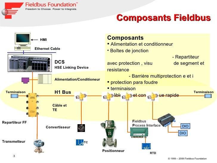Composants Fieldbus Transmetteur Terminaison Power Supply Repartiteur FF  Câble et TE  Positionneur HSE Linking Device Ter...