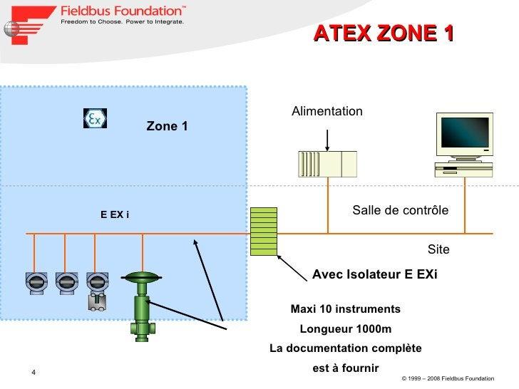 Salle de contrôle Site Alimentation Avec Isolateur E EXi  ATEX ZONE 1  Maxi 10 instruments  Longueur 1000m  La documentati...