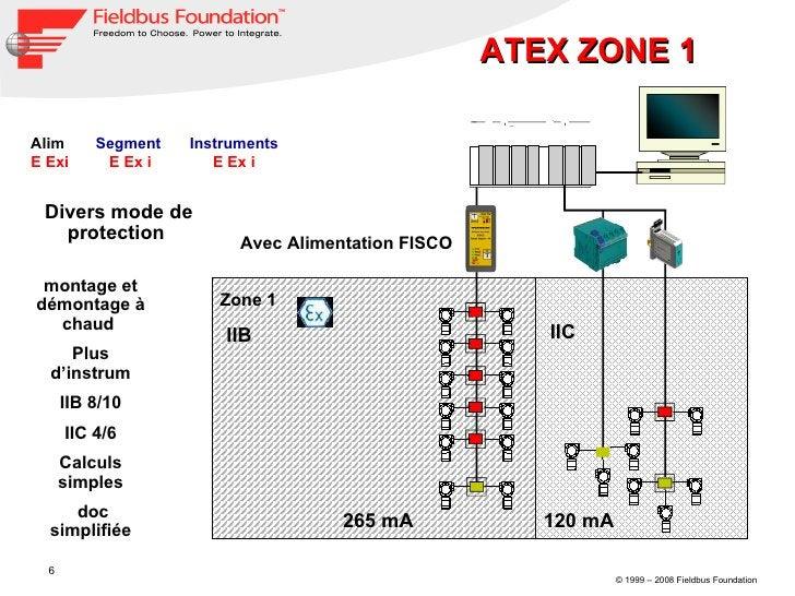 Avec Alimentation FISCO Zone 1 IIB IIC Alim  E Exi Segment  E Ex i Instruments E Ex i 265 mA 120 mA montage et démontage à...