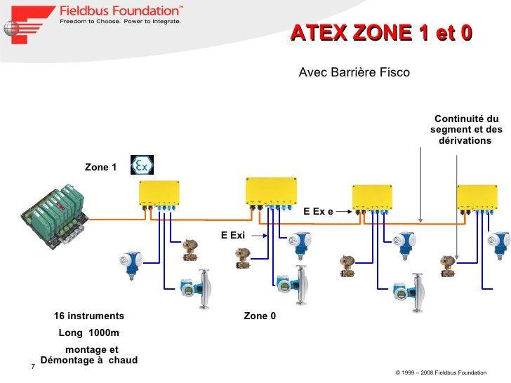 Avec Barrière Fisco  Zone 1  Zone 0  16 instruments  Long  1000m  montage et Démontage à  chaud  Continuité du segment et ...