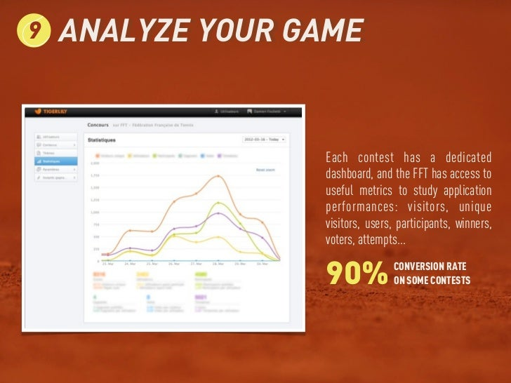 9   ANALYZE YOUR GAME                  Each contest has a dedicated                  dashboard, and the FFT has access to ...