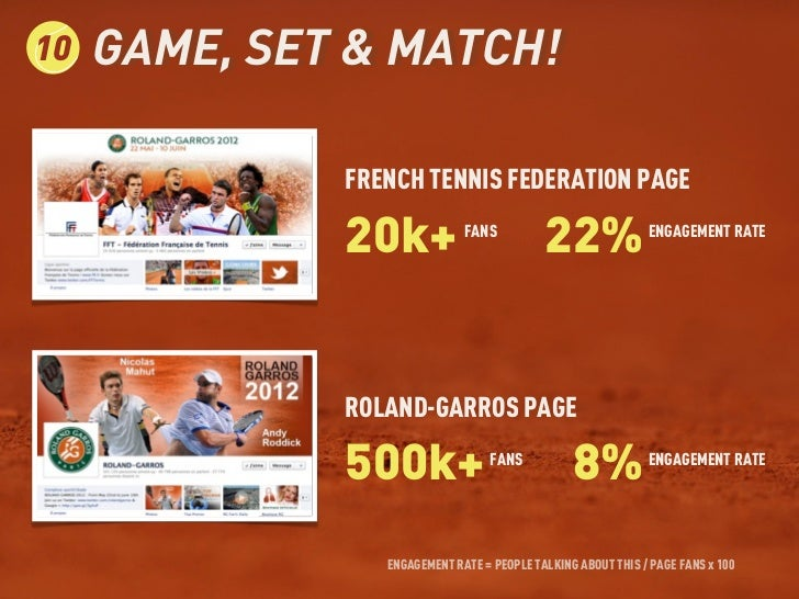 10   GAME, SET & MATCH!              FRENCH TENNIS FEDERATION PAGE              20k+            FANS                      ...
