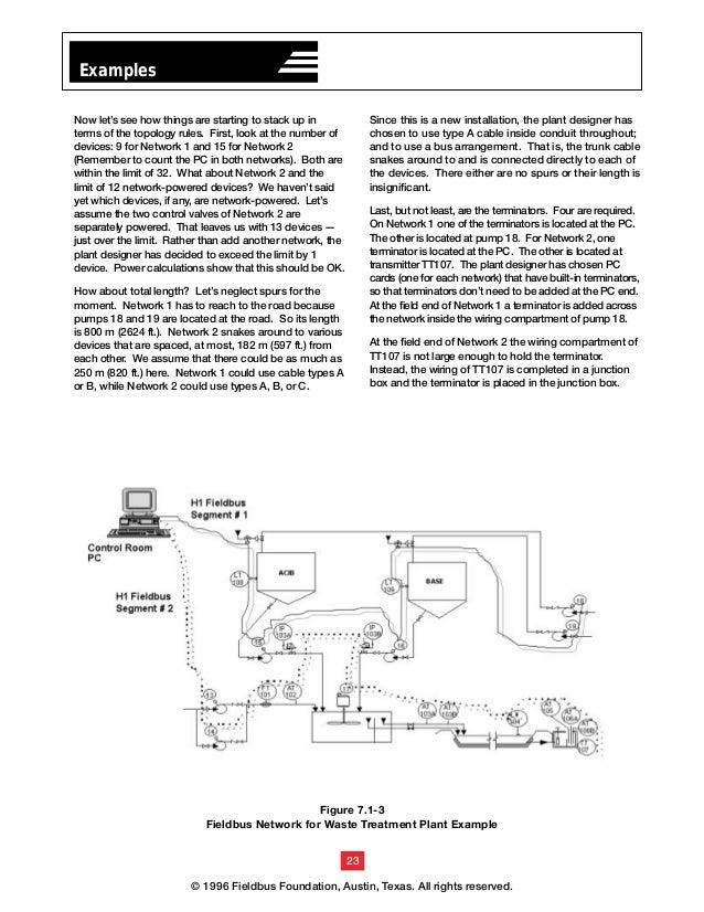 ff wiring 27 638?cb=1360029842 ff wiring foundation fieldbus junction box wiring diagram at n-0.co