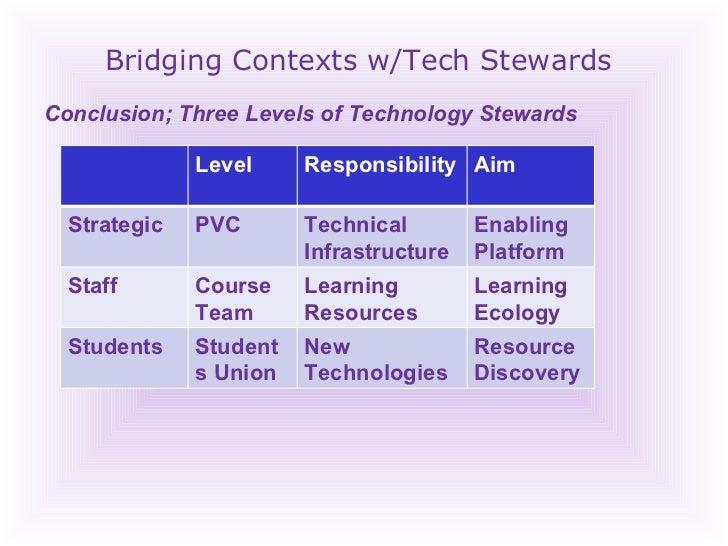 Bridging Contexts w/Tech Stewards Conclusion; Three Levels of Technology Stewards Level Responsibility Aim STRATEGIC PVC T...
