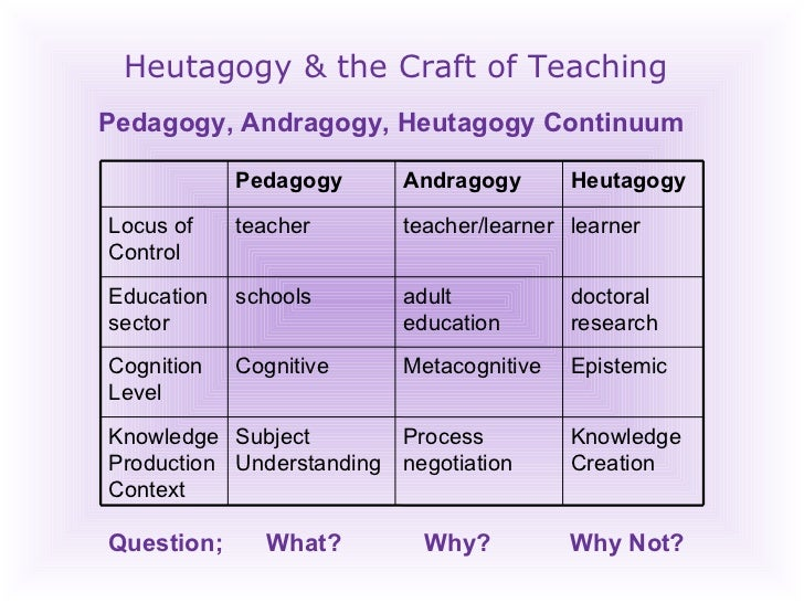 Heutagogy & the Craft of Teaching Pedagogy, Andragogy, Heutagogy Continuum Question; What? Why?   Why Not? Knowledge Creat...
