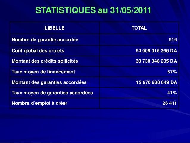 STATISTIQUES au 31/05/2011  LIBELLE  TOTAL  Nombre de garantie accordée  516  Coût global des projets  54 009 016 366 DA  ...