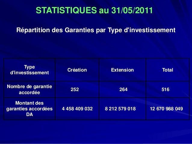 Répartition des Garanties par Type d'investissement  Type d'investissement  Création  Extension  Total  Nombre de garantie...