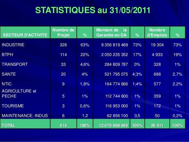 STATISTIQUES au 31/05/2011  SECTEUR D'ACTIVITE  Nombre de Projet  %  Montant de la Garantie en DA  %  Nombre d'Emplois  % ...