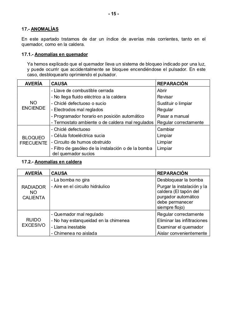 Caldera fagor no enciende best fagor placa electronica for Servicio tecnico roca pontevedra