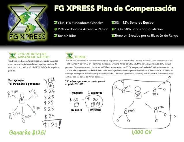 25% de Bono de  Arranque Rápido  FG XPRESS Plan de Compensación  Club 100 Fundadores Globales  25% de Bono de Arranque Ráp...