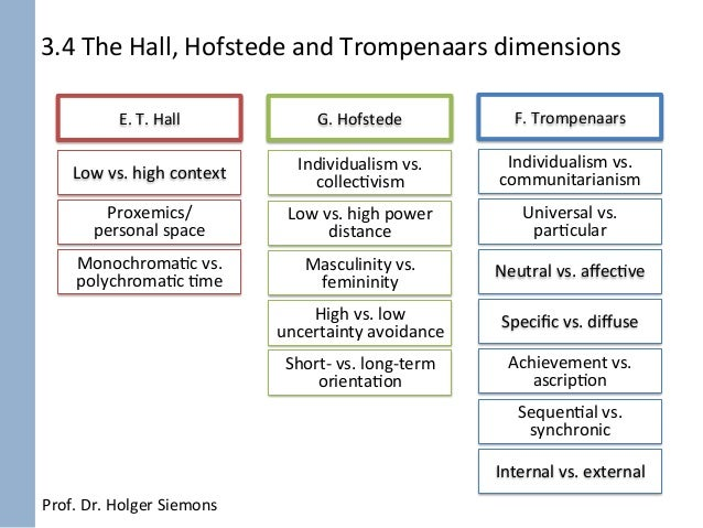 hofstede and trompenaars Approaches of the employees' values from the cultural models' perspective 111 approaches of the cultural dimensions in terms of cultural differences there are many specialists such as geert hofstede, fons trompenaars, edward t hall, edgar schein adler nancyj, hshalom schwartz, clyde kluckhohn and fred.