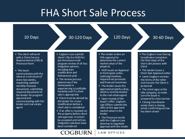 fha short sale process flowchart