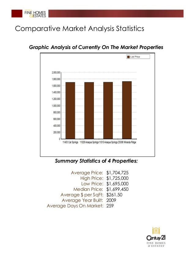 Century 21 Fine Homes Amp Estates Listing Presentation