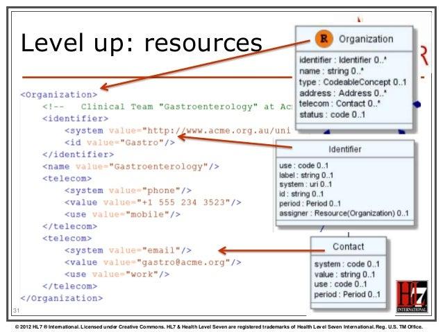 HL7 Fhir for Developers