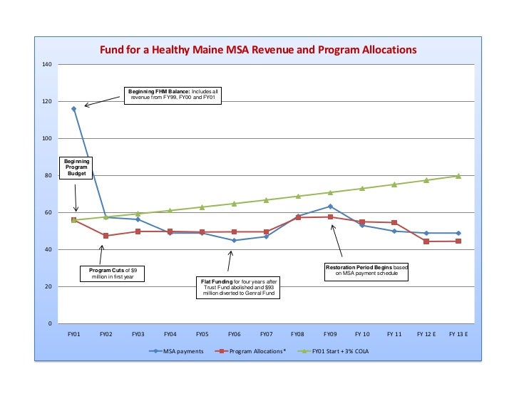 Fund for a Healthy Maine MSA Revenue and Program Allocations140                                Beginning FHM Balance: Incl...