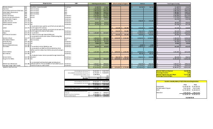 Majority Vote                                                   Split                              FHM Program Allocations...
