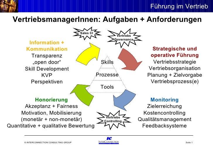 Strategische und operative Führung Vertriebsstrategie Vertriebsorganisation Planung + Zielvorgabe Vertriebsprozess(e) Info...