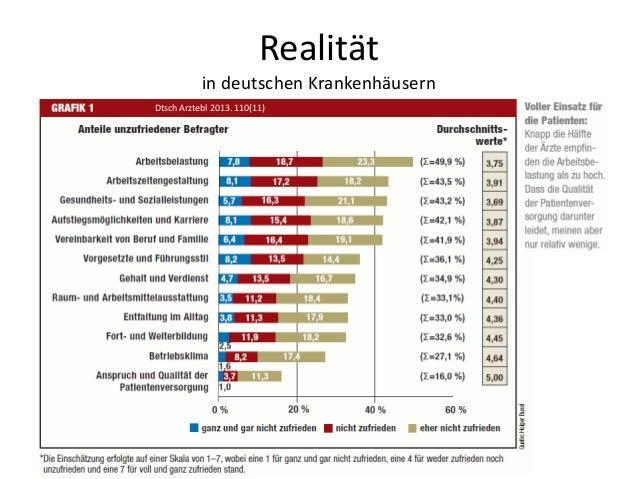 Realität in deutschen Krankenhäusern Dtsch Arztebl 2013. 110(11)