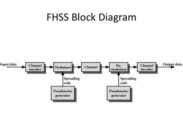Fhss Frequency Hop Spread Spectrum on Bluetooth Block Diagram