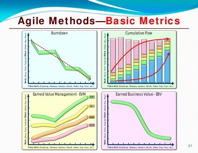 Return on Investment (ROI) of Lean & Agile Methods