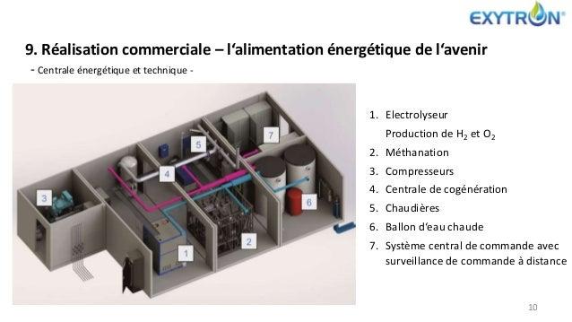 1. Electrolyseur Production de H2 et O2 2. Méthanation 3. Compresseurs 4. Centrale de cogénération 5. Chaudières 6. Ballon...