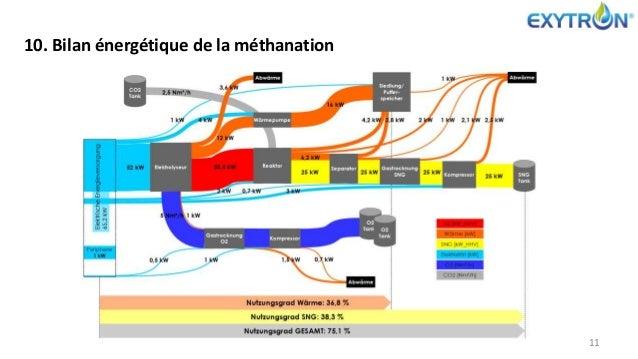 10. Bilan énergétique de la méthanation 11
