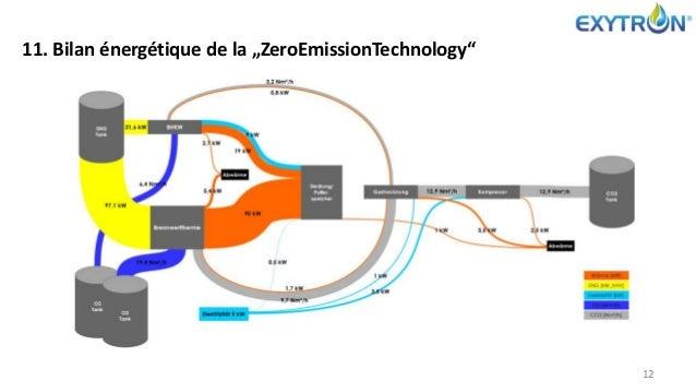 """11. Bilan énergétique de la """"ZeroEmissionTechnology"""" 12"""