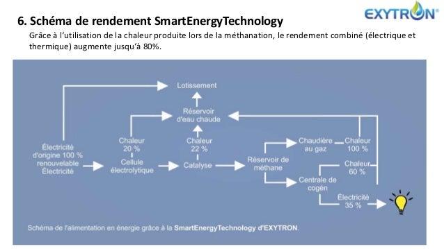 6. Schéma de rendement SmartEnergyTechnology Grâce à l'utilisation de la chaleur produite lors de la méthanation, le rende...